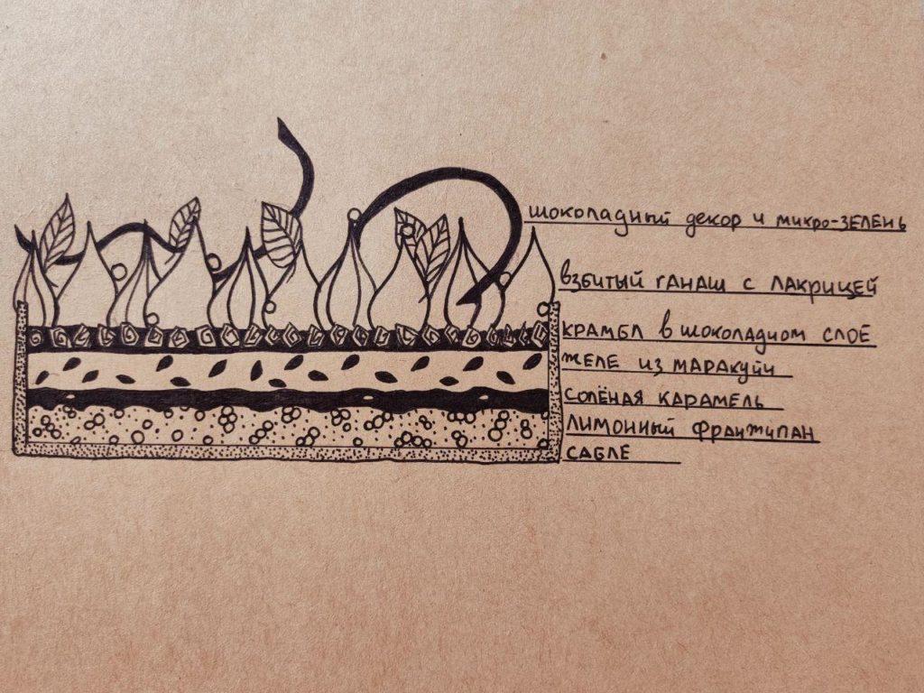 Схема тарта